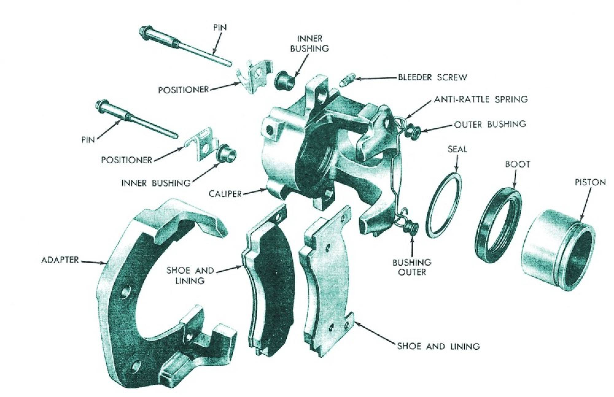 Disc Brakes And Their Working Engineering Insider Brake Caliper Components Parts Diagram Car The Are Less Dependent Upon Fade That Is Caused By Overheating Of