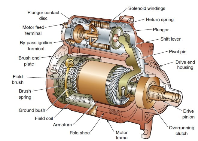 Electrical Motor on Single Phase Ac Generator Wiring Diagram