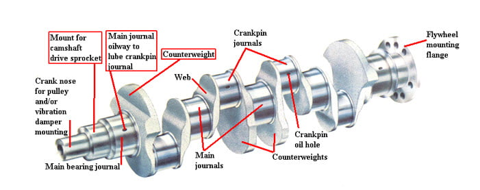 definition of crankshaft and it u0026 39 s basic functions
