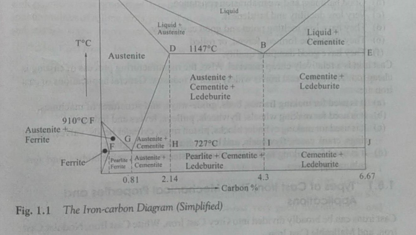 iron carbon phase diagram in brief
