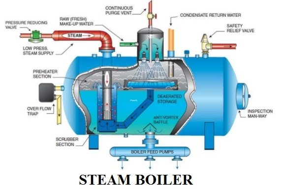 What Is Boiler And It S Working Principle Engineering