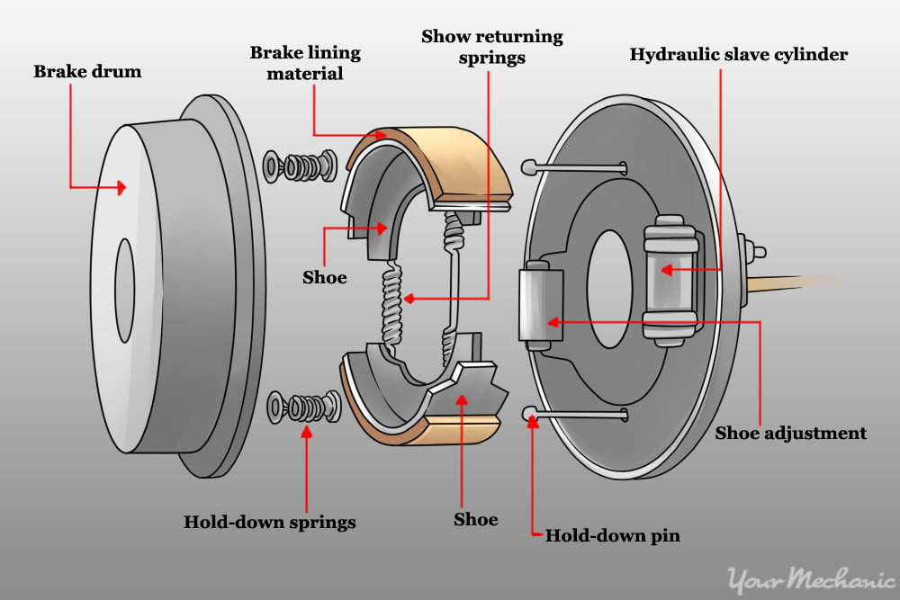 Vehicle Alignment Near Me >> Types Of Brakes - Engineering Insider