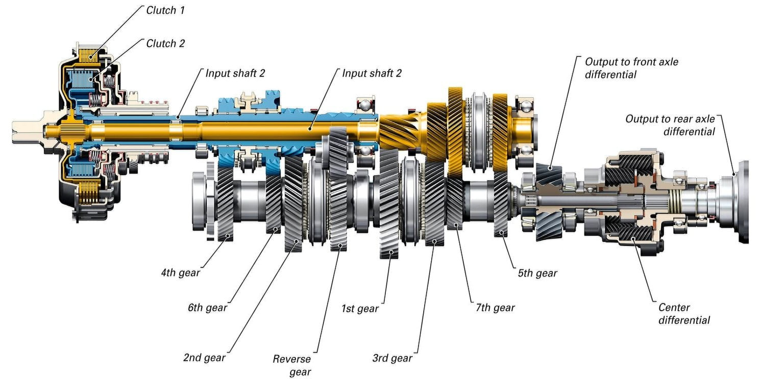 Gear Box - Main Components & Working - Engineering Insider