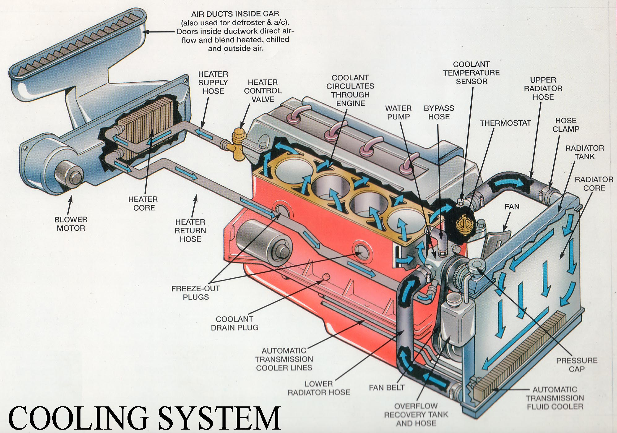 automotive cooling system working - engineering insider 67 gto engine wiring diagram