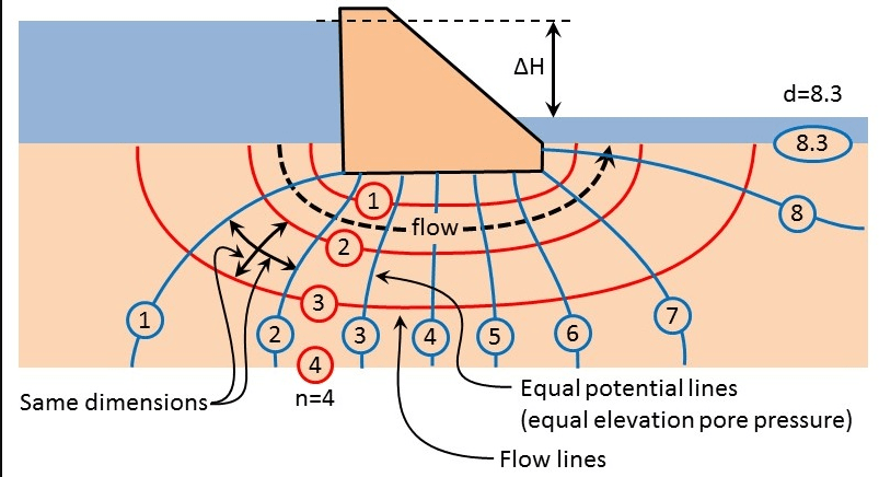 what is flow net   basic method of calculating flownet