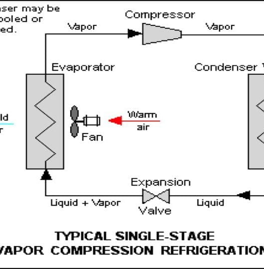 vapour compression cycle