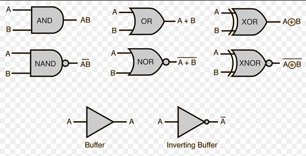 all the logic gates explained