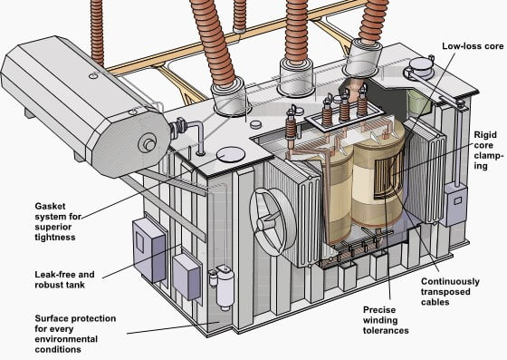What Is A Transformer Its Types And Working Engineering Insider