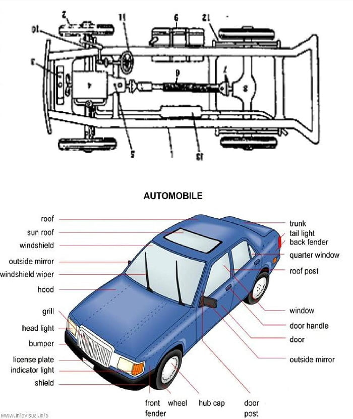 what is automobile types of automobile engineering insider. Black Bedroom Furniture Sets. Home Design Ideas