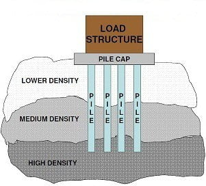 What Is Foundation And Its Types - Civil Engineering