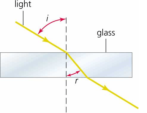 Angle Of Incidence Glass Reflection