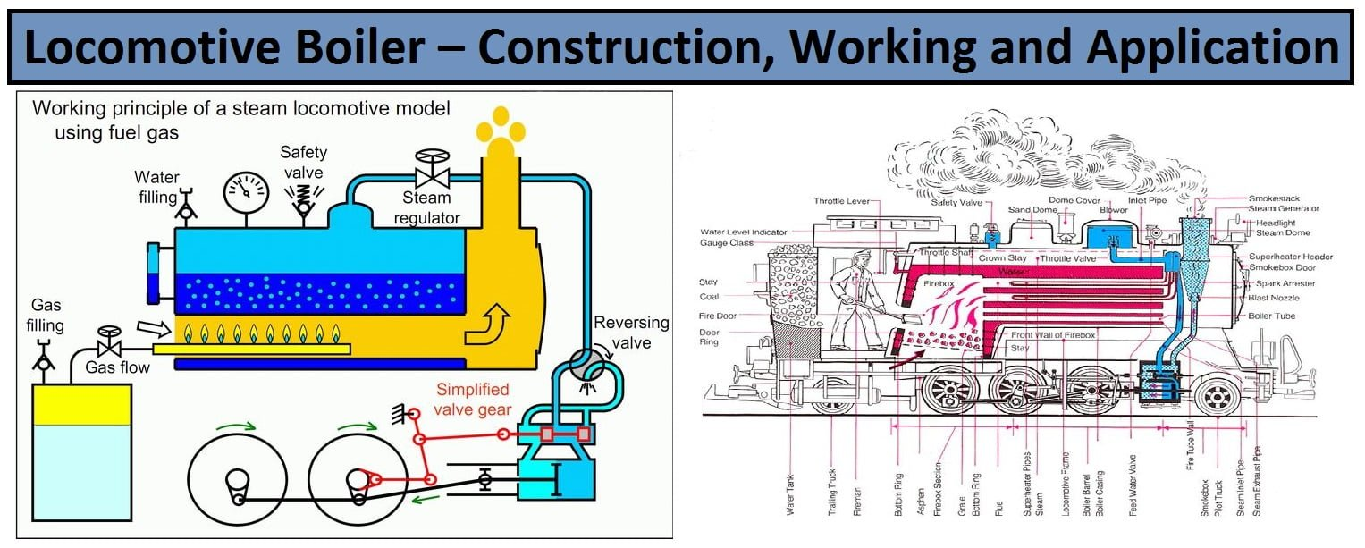 Locomotive boiler construction working and application pooptronica