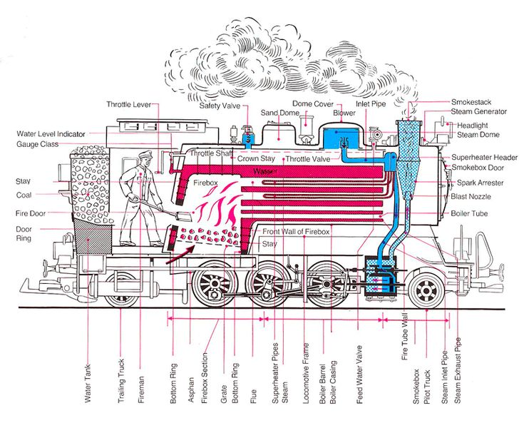 Locomotive Boiler – Construction, Working and Application