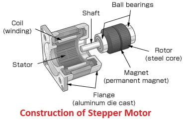 What is stepper motor classification of stepper motor for Dc stepper motor working