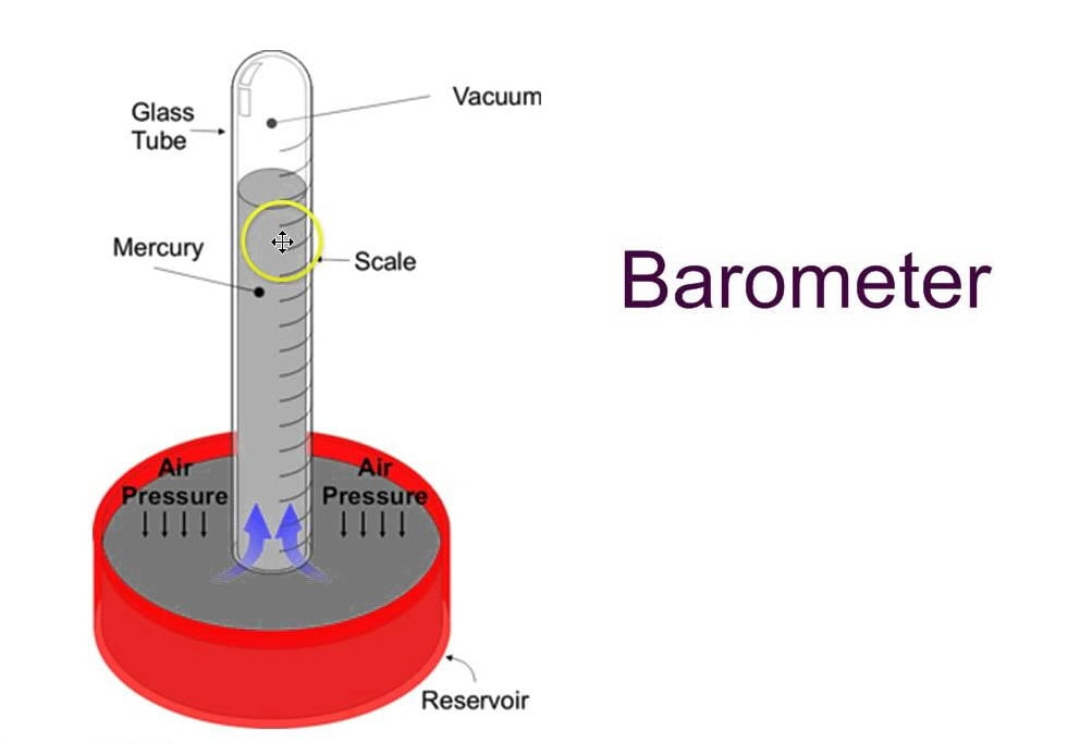 how to read pressure gauge
