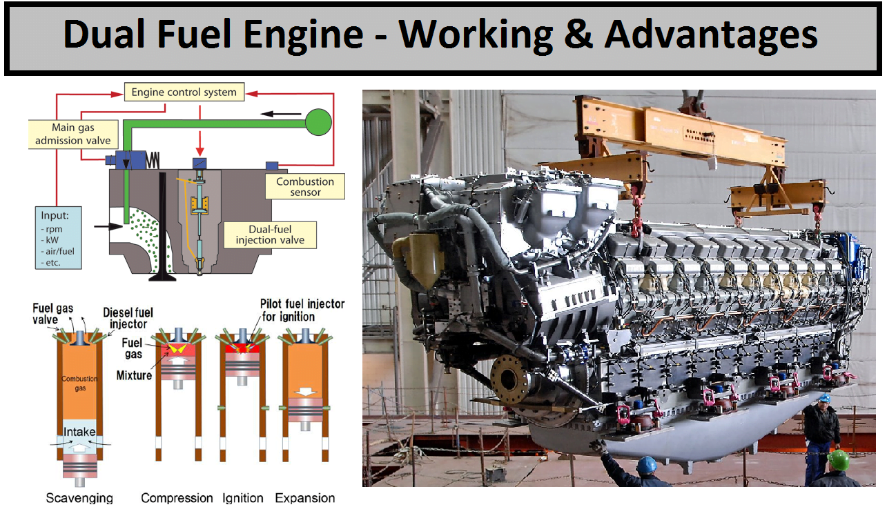 What Is Dual Fuel Engine How Does It Work Engineering Insider Four Stroke Combustion Car Diagram Simple