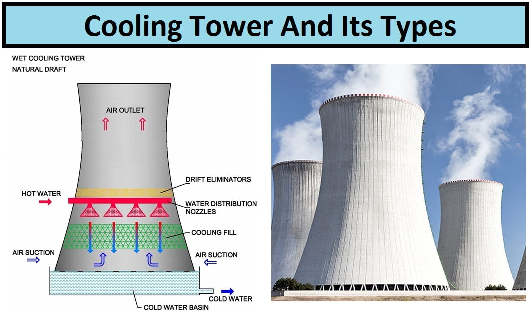 vfds on a utility cooling tower For example, a cooling tower fan with a duty cycle of 80% consumes 20% less   speed control can be accomplished with variable-frequency drives (vfd), and.