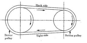 Belt drive diagram