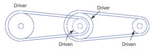 Compound belt drive