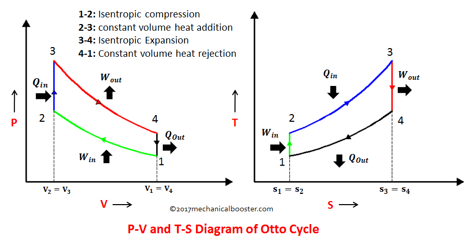 Differences Between Diesel Cycle And Otto Cycle
