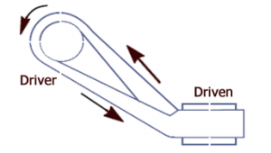 Quarter turn belt drive