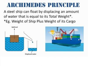 archimedes ships how to fly