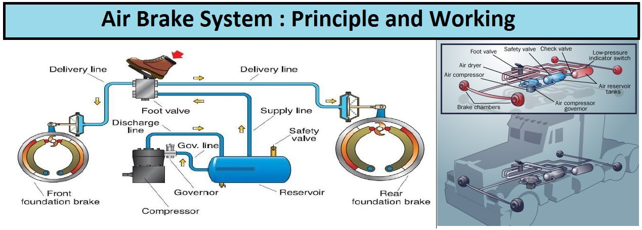 Air Brake System : Principle, Components and Working