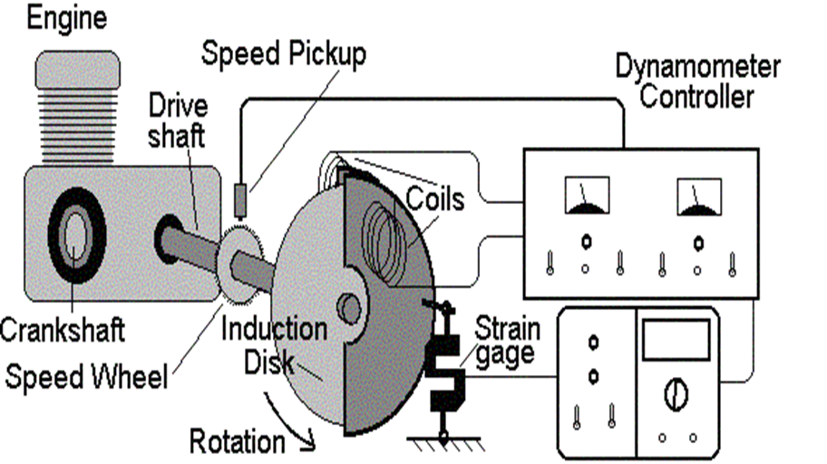 Water Brake Dynamometer Torque Meter : Dynamometer introduction types and working