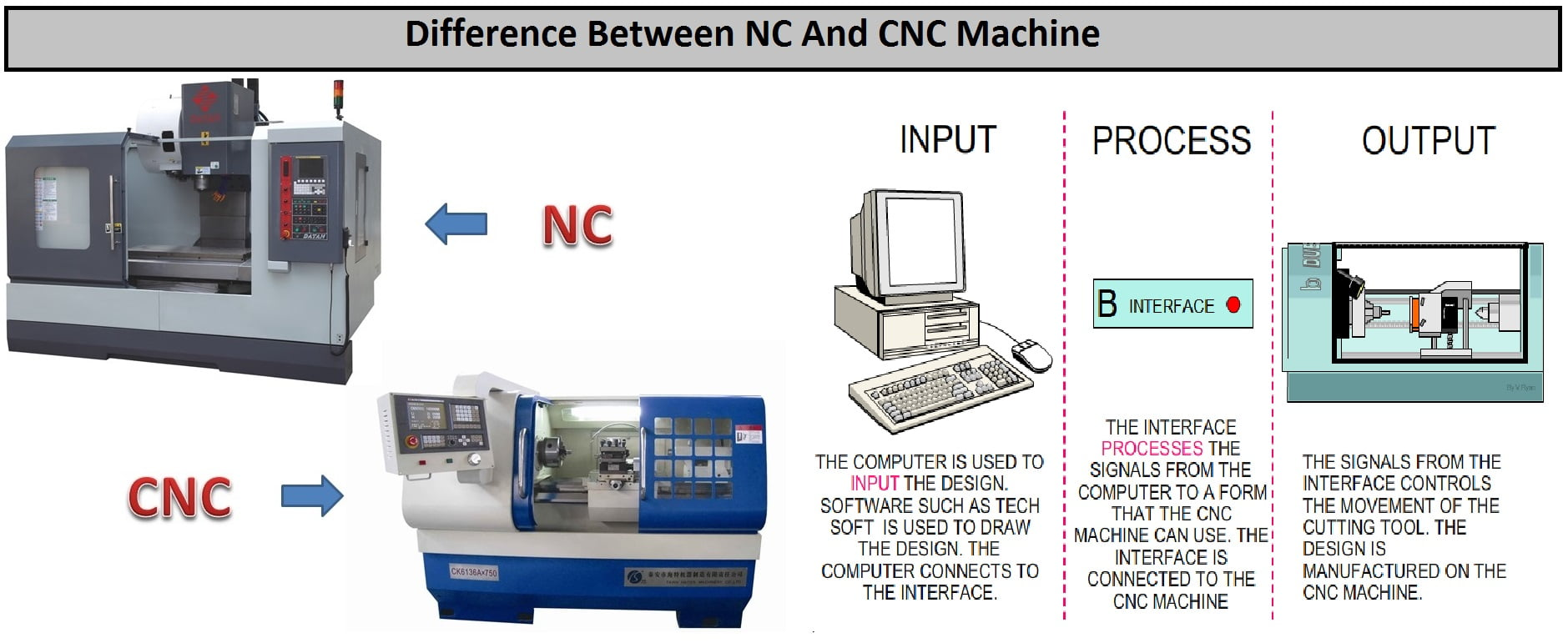 Difference Between Nc And Cnc Machine Engineering Insider Engine Diagram