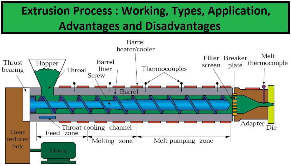 Extrusion Process Working Types Application Merits