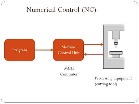 Cnc Block Diagram - Wiring Diagram Content