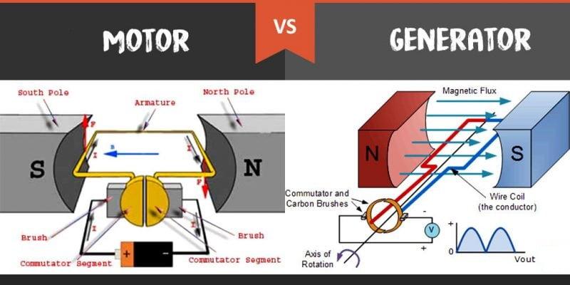 generator, motor