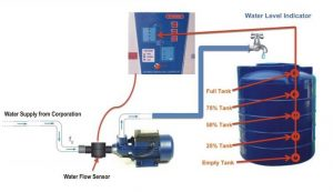 water level controller, water level indicator, water level, water