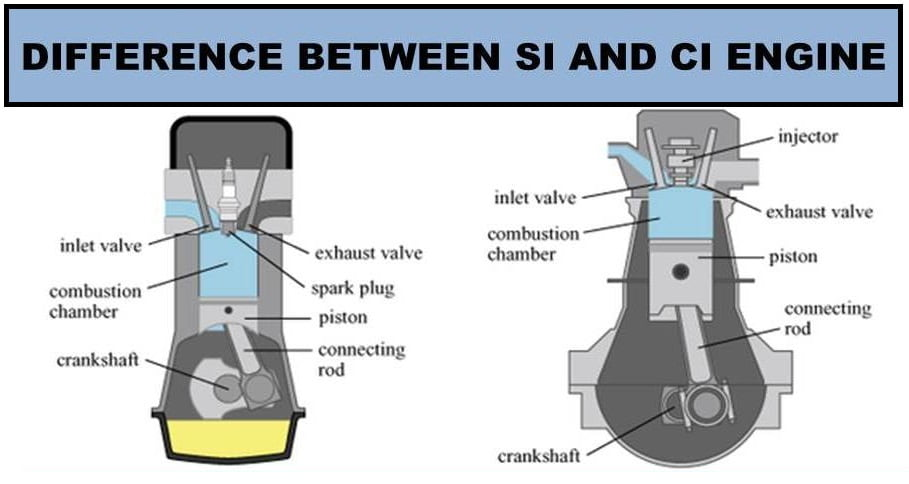 Si Vs Ci on Wedge Combustion Chamber